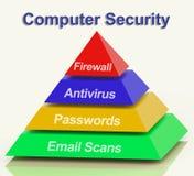 O diagrama da pirâmide do computador mostra a segurança do Internet do portátil Foto de Stock Royalty Free