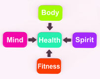 O diagrama da saúde mostra o exame espiritual mental Fotografia de Stock