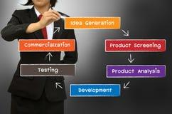 O diagrama novo do conceito do processo de desenvolvimento de produtos Foto de Stock Royalty Free