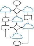 O fluxograma da nuvem faz um mapa de soluções de rede Foto de Stock