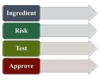 O ingrediente aprova o processo com gestão de riscos e testes Fotos de Stock Royalty Free