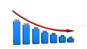 O mau desempenho do negócio Imagem de Stock