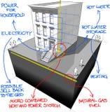 O micro calor de Townhouse+gas e o gerador de poder diagram com notas tiradas mão ilustração do vetor