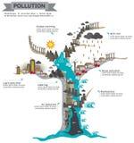O mundo do projeto infographic do molde da poluição na árvore inoperante Imagem de Stock
