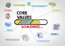 O núcleo avalia o conceito Carta com palavras-chaves e ícones Imagens de Stock Royalty Free