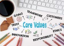 O núcleo avalia o conceito do negócio Mesa de escritório branca imagem de stock
