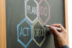 O plano de PDCA, faz, verificação, esquema do ato imagem de stock royalty free