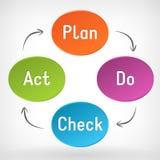 O plano do vetor faz o diagrama do ato de verificação (PDCA) Foto de Stock