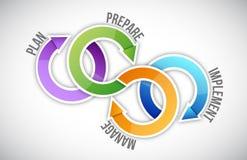 O plano, prepara, controla e executa a ilustração ilustração royalty free