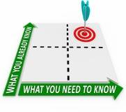 O que você precisa contra já conheça a aprendizagem da matriz das palavras Fotografia de Stock