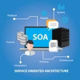 O serviço de SOA orientou a arquitetura Fotografia de Stock