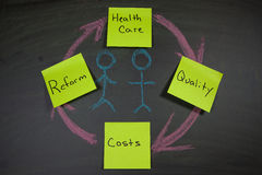 Obama Care Insurance. Sticky notes and chalk board drawing  with Obama Care and Health Care Reform-Concepts Dealing with the controversy of Health Care Reform Stock Images