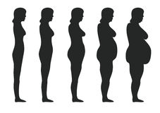 Obesity. Five stages of obesity women Royalty Free Stock Image