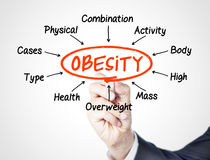 Obesity. Concept sketched on screen royalty free stock photo