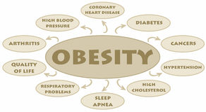 Obesity. Diagram with the possible adverse effects Royalty Free Stock Photos