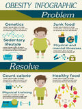 Obesity Infographic Design. Obesity infographic template - fast food, genetics, sedentary lifestyle and other physical and mental illnesses. Diet and lifestyle Royalty Free Stock Images