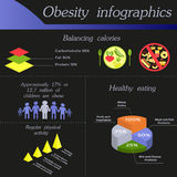 Obesity infographic design. Vector template. Obesity infographic template - balancing calories, healthy eating, physical activity . Diet and lifestyle data Stock Photos