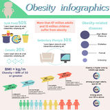Obesity infographic design. Vector template Royalty Free Stock Photography