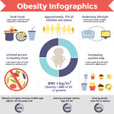 Obesity infographic design. Vector template. Obesity infographic template - fast food, sedentary lifestyle and other. Diet and lifestyle data visualization Royalty Free Stock Images