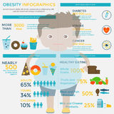 Obesity infographic template Stock Images