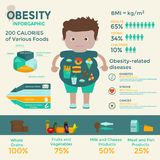 Obesity infographics template - fast food, sedentary lifestyle, diet, diseases and mental illness. Vector concept for presentation and training Stock Image
