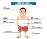 Obesity and internal organ diseases illustration. Royalty Free Stock Image