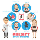 Obisity. Dangerous diseases that accompany obesity Info Graphics,Vector illustrations Stock Images