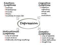 Objawy depresja ilustracja wektor