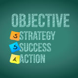 Objective steps on a board. illustration Royalty Free Stock Photography
