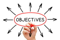 Objectives Arrows Concept. Hand drawing Objectives Arrows concept with marker on transparent wipe board royalty free stock images