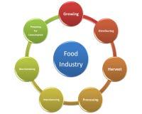Obrazek jest przedstawieniem przemysłu spożywczego styl 16 Zdjęcia Stock