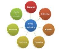 Obrazek jest przedstawieniem przemysłu spożywczego styl 16 Zdjęcie Stock