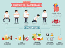 Obstructive heart disease infographic Royalty Free Stock Photos