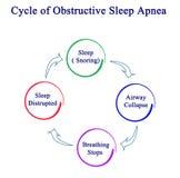 Obstructive Sleep Apnea royalty free illustration