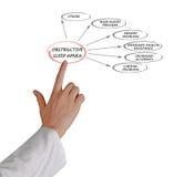 Obstructive Sleep Apnea. Presenting diagram of Obstructive Sleep Apnea Stock Photography