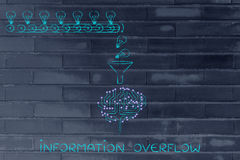 Obwodu mózg opracowywa pomysły, ewidencyjny overfl (lightbulbs) Fotografia Royalty Free