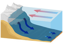 Oceanów prądy royalty ilustracja