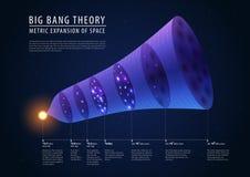 Oerknaltheorie - afgelopen, aanwezige beschrijving van en Stock Afbeeldingen