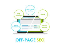 Off page seo search engine optimization off-page Royalty Free Stock Images