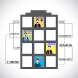 Office company structure of employees and other management flat. Design. this vector shows hierarchy of employees, team leader, manager, ceo and others Royalty Free Stock Images