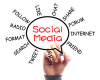 Ogólnospołeczny Medialny pojęcie Whiteboard Z biznesmen ręki rysunkiem Obrazy Stock