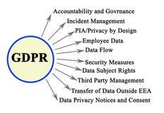 Og?lnych dane ochrony przepis royalty ilustracja