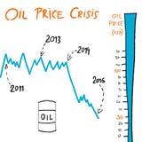 Oil barrel price. Oil price crisis doodle - crude oil value chart. Petroleum industry illustration Stock Image