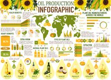 Oil infographics with sunflower, olive, rapeseed. Oil production vector infographics with charts and graphs of vegetable and plant manufacturers. Sunflower royalty free illustration