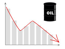 Oil price chart Royalty Free Stock Images
