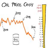 Oil price crisis. Doodle - crude oil value chart. Petroleum industry illustration Royalty Free Stock Image