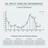 Oil price timeline infographic, with time graph and barrel price curve. Oil price timeline infographic with time graph and barrel price curve. crude oil crisis vector illustration