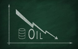 Oil prices in the market Stock Photos