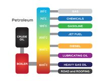 Oil refinery . petroleum diagram  Royalty Free Stock Photography