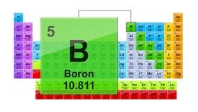 Okresowego stołu 5 Boron